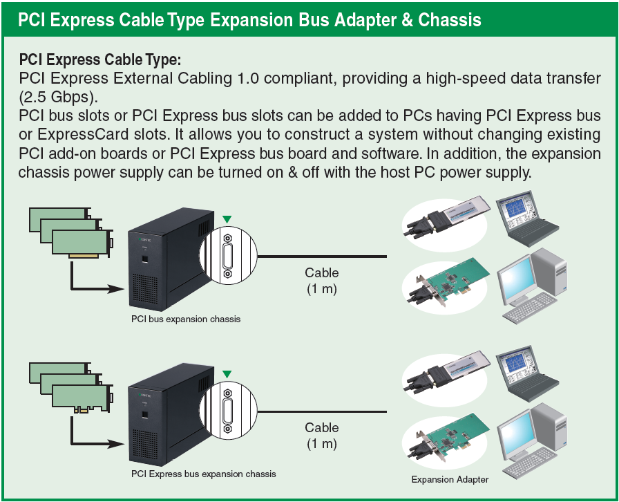 PCIe cable type exp bus adpt & chassis
