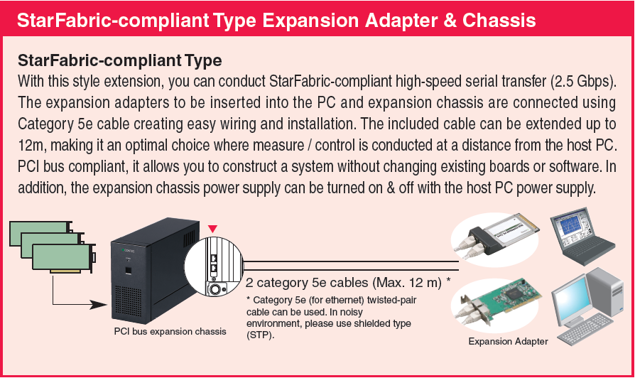 StarFabric comp type Exp Adpt & Chassis