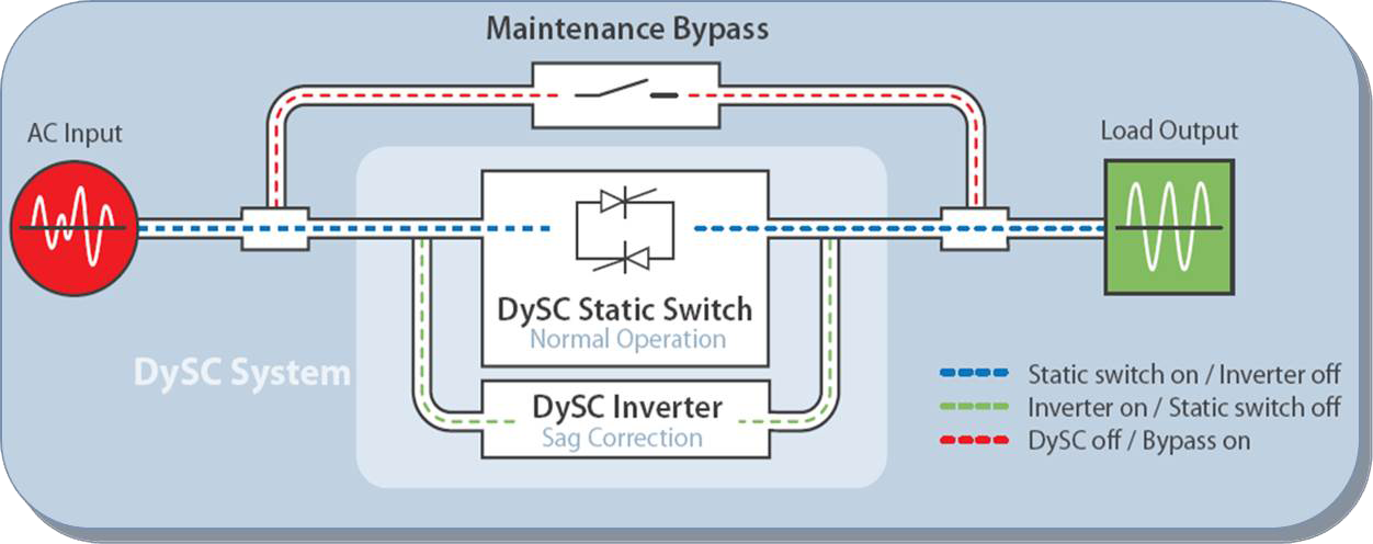 Theory of DySC